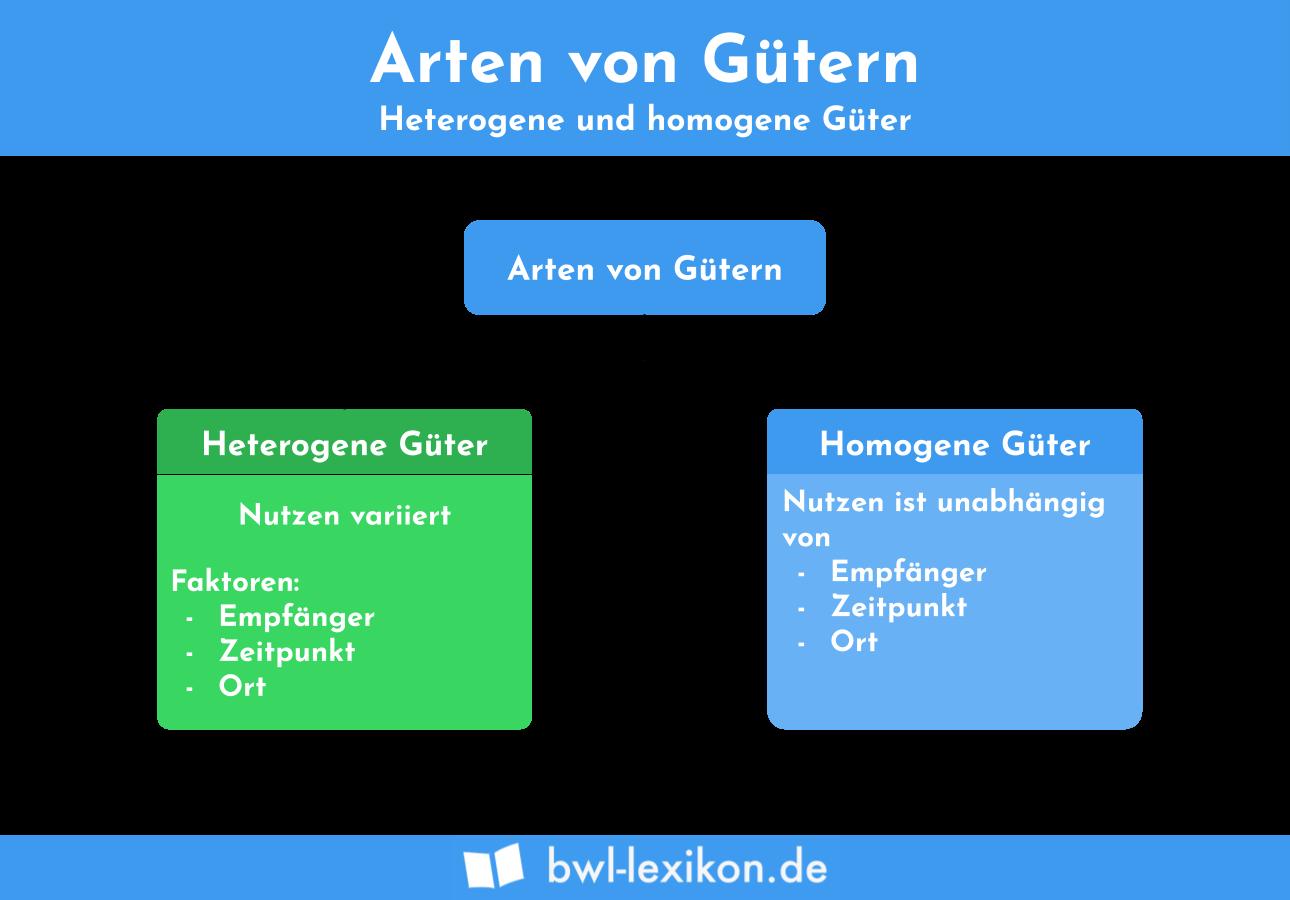 Arten von Gütern: heterogene Güter