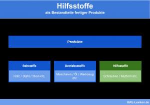 Hilfsstoffe: Bestandteile fertiger Produkte