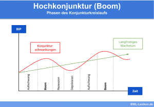 Hochkonjunktur (Boom): Phasen des Konjunkturkreislaufs