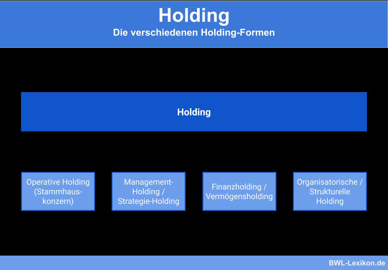 Holding: Holding Die verschiedenen Holding-Formen