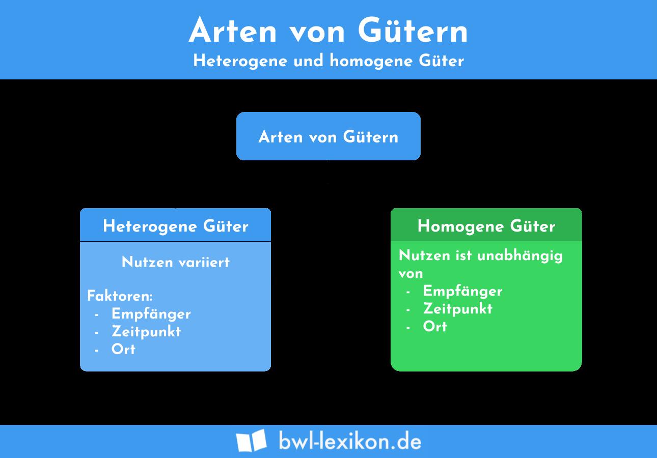 Arten von Gütern: homogene Güter