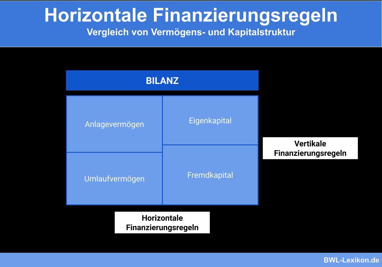 Horizontale Finanzierungsregeln: Vergleich von Vermögens- und Kapitalstruktur