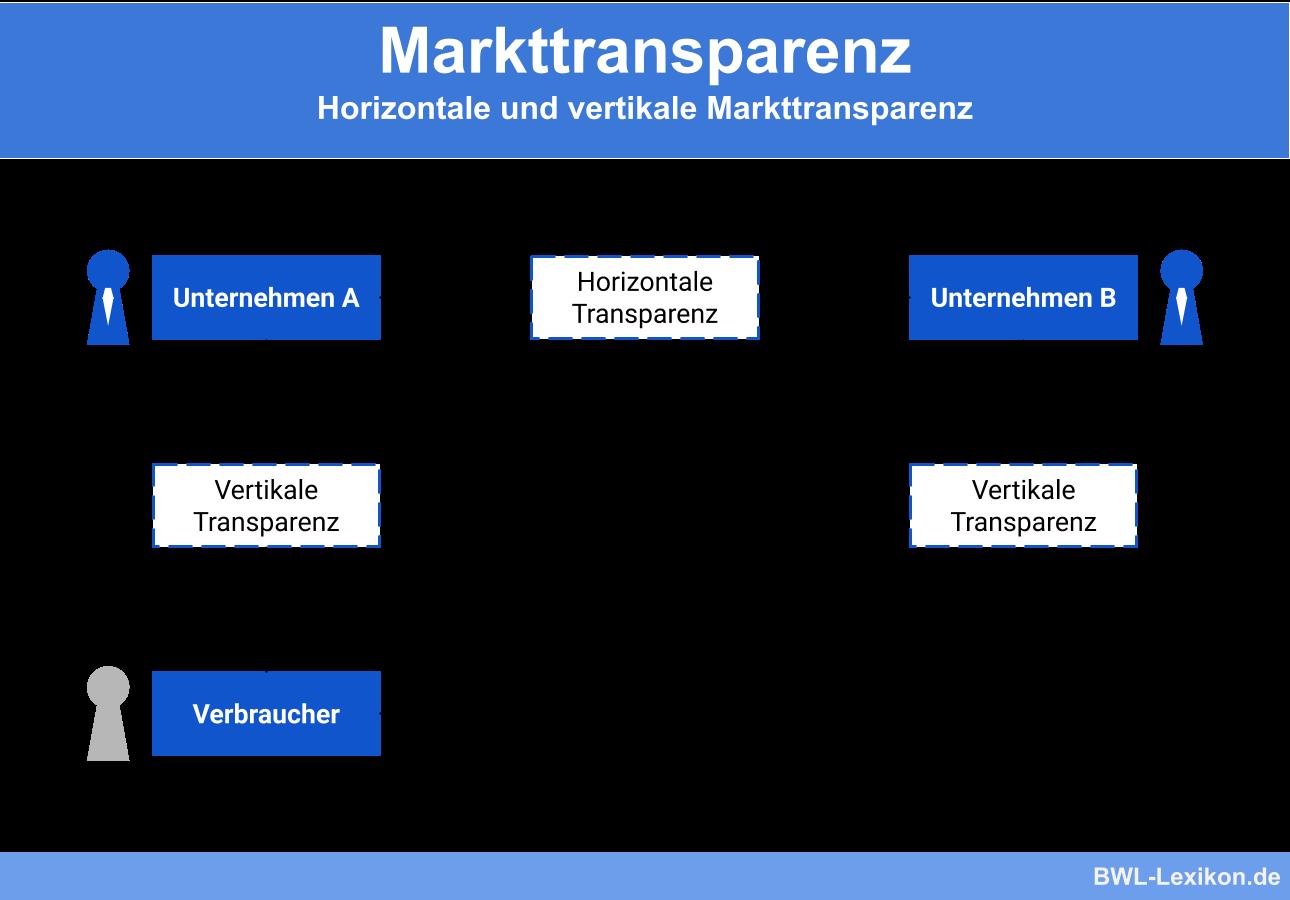 Horizontale und vertikale Markttransparenz