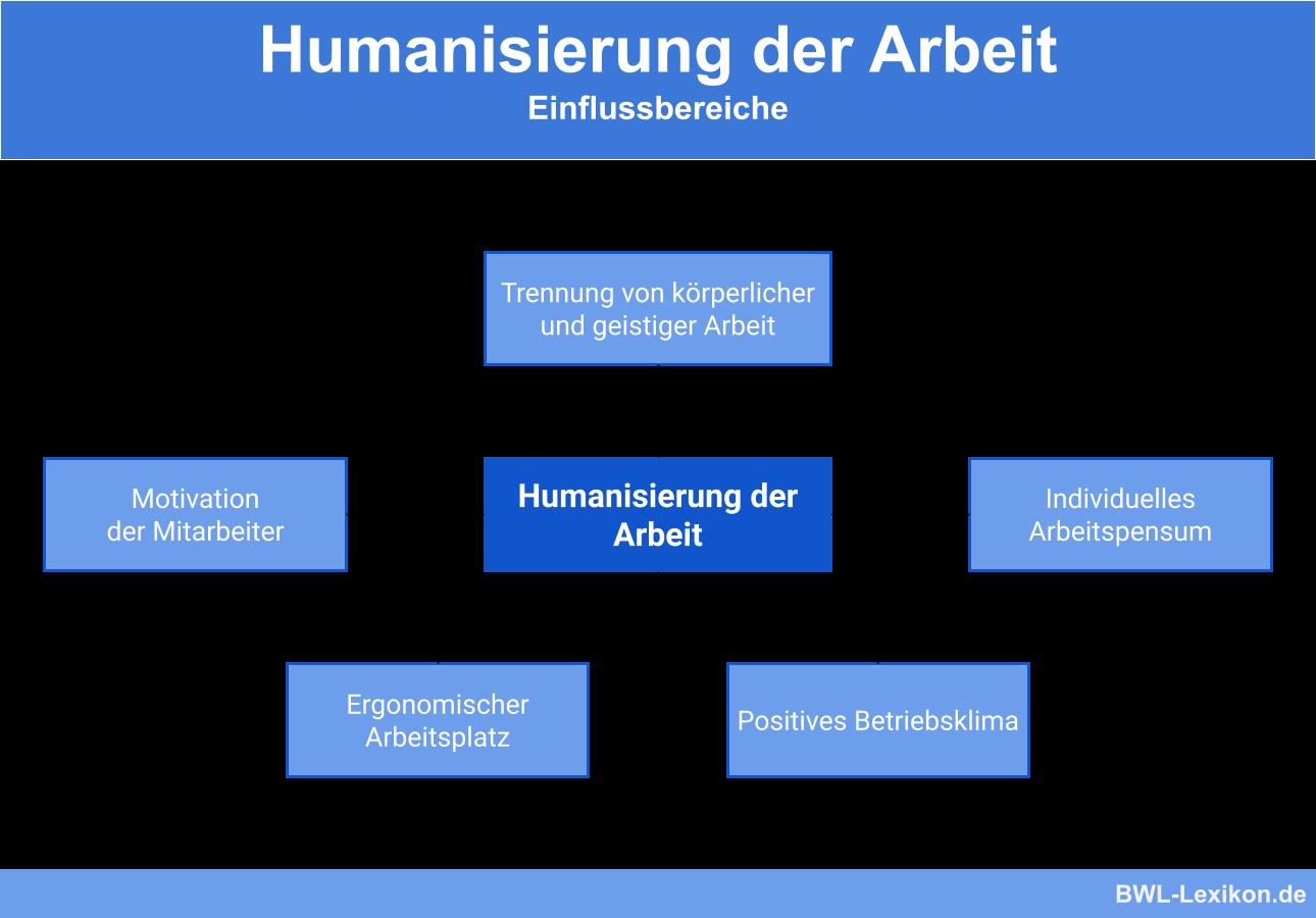 Bereiche mit Einfluss auf die Humanisierung der Arbeit