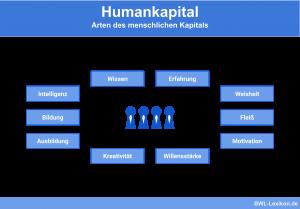 Humankapital: Arten des menschlichen Kapitals