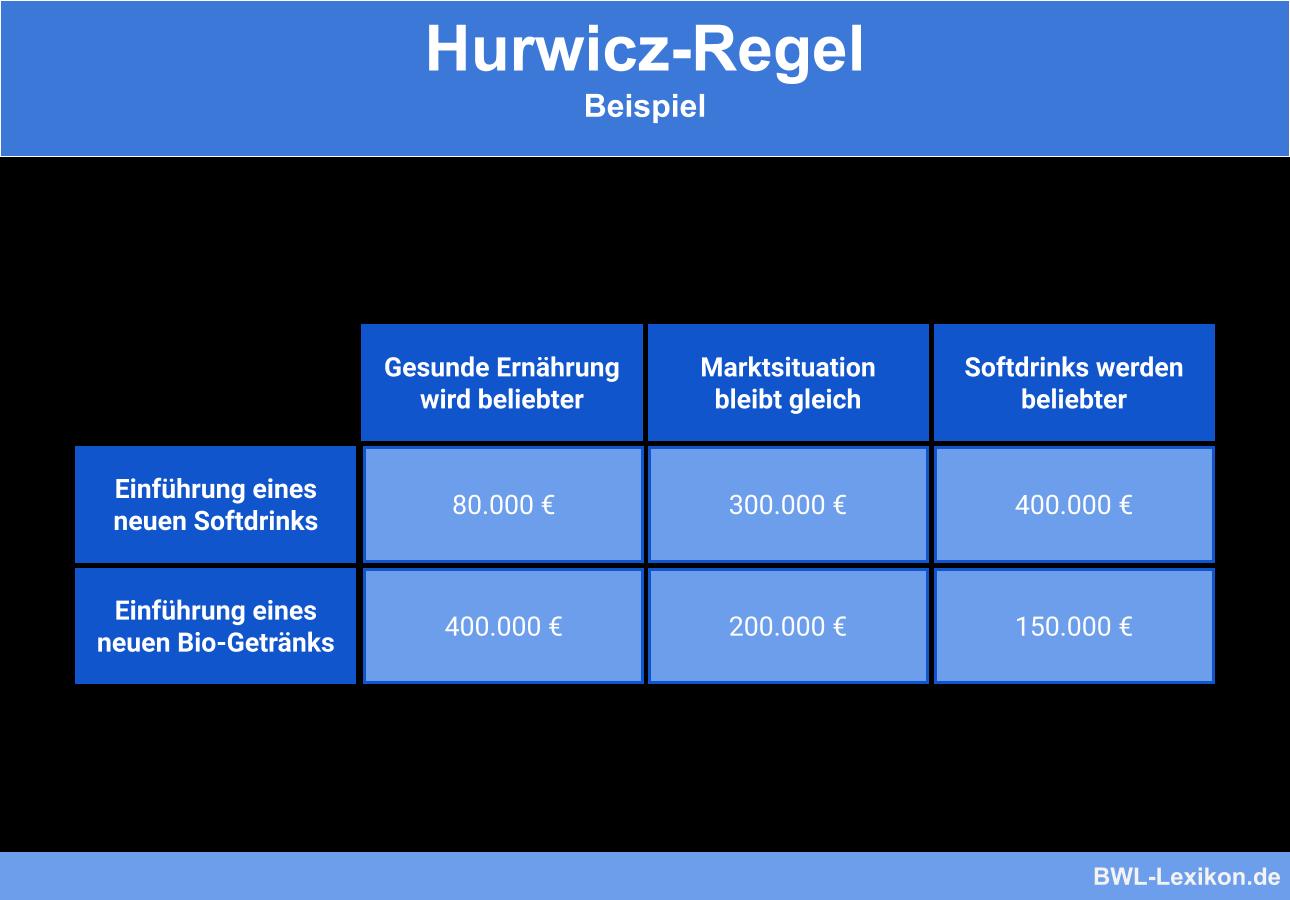 Hurwicz-Regel: Beispiel