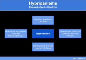 Hybridanleihe: Eigenschaften im Überblick