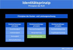 Identitätsprinzip: Prinzipien der KLR