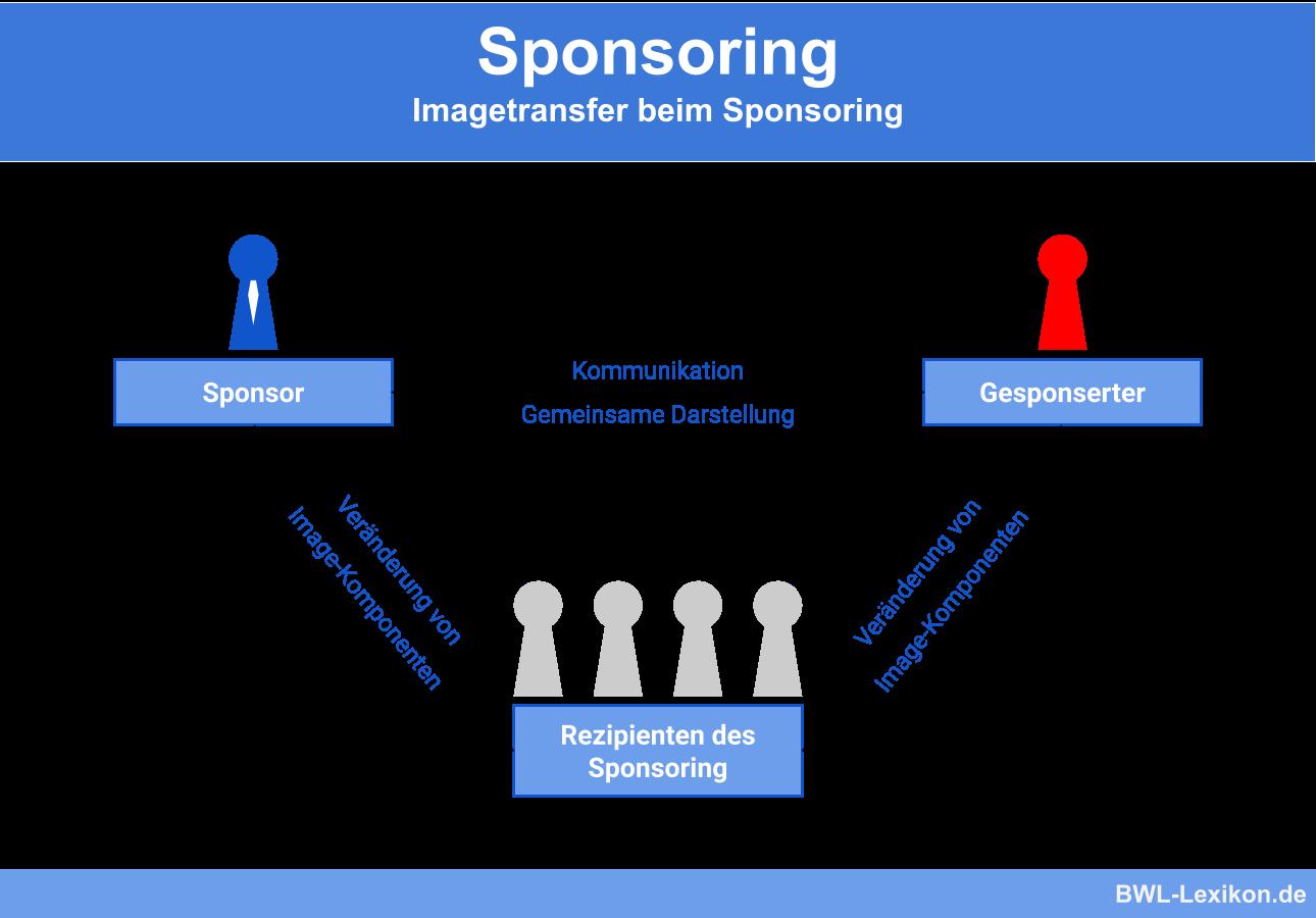 Imagetransfer beim Sponsoring