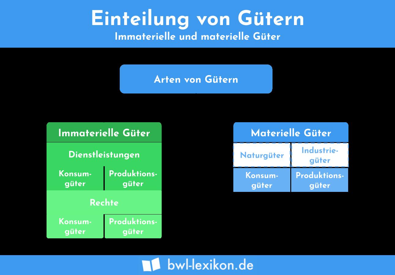 Immaterielle Güter: Einteilung von Gütern