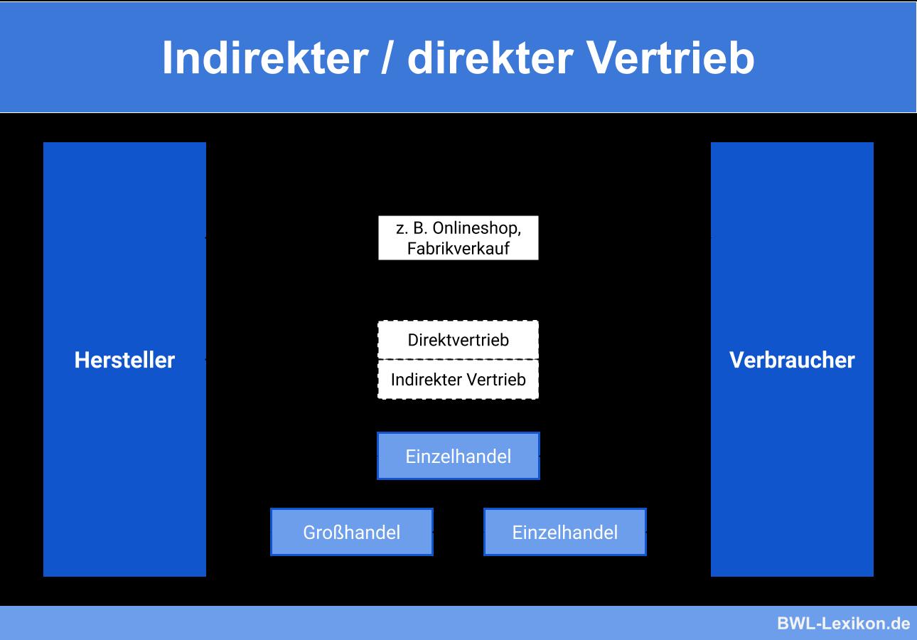 Indirekter / direkter Vertrieb