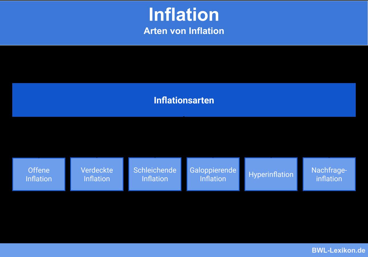 Arten von Inflation