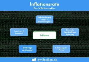 Inflationsrate: Der Inflationszyklus