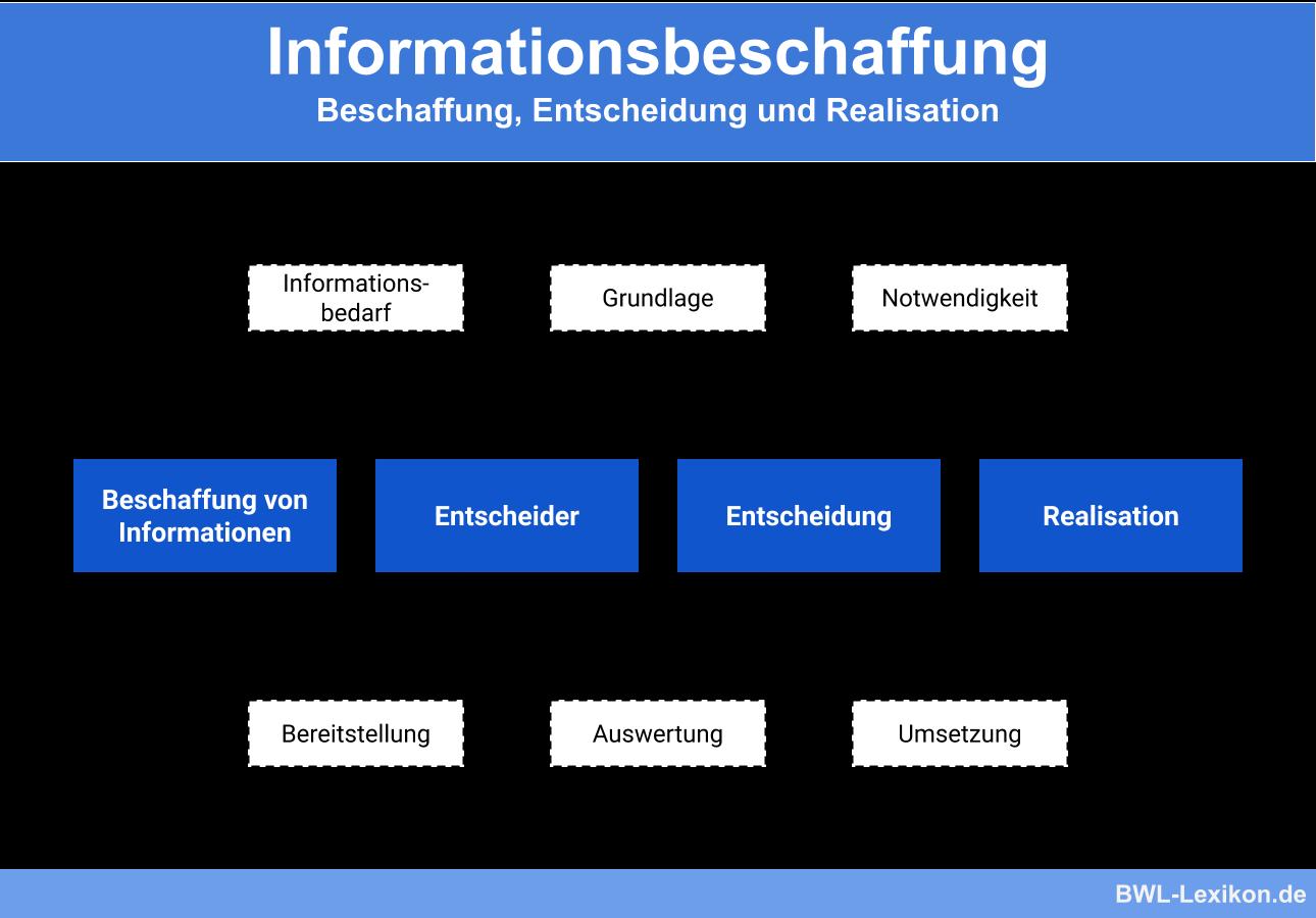 Informationsbeschaffung: Beschaffung, Entscheidung und Realisation
