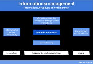 Informationsmanagement: Informationsverwaltung im Unternehmen