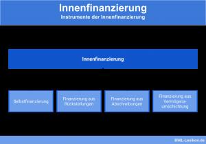 Instrumente der Innenfinanzierung: Selbstfinanzierung, Finanzierung aus Rückstellungen, Finanzierung aus Abschreibungen & Finanzierung aus Vermögensumschichtung