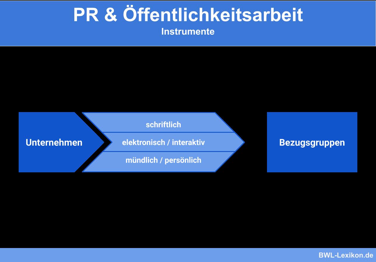 Instrumente der PR & Öffentlichkeitsarbeit