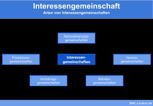 Arten von Interessengemeinschaften (Rationalisierungsgemeinschaften, Produktionsgemeinschaften, Verteilungsgemeinschaften, Betriebsgemeinschaften, Gewinngemeinschaften)