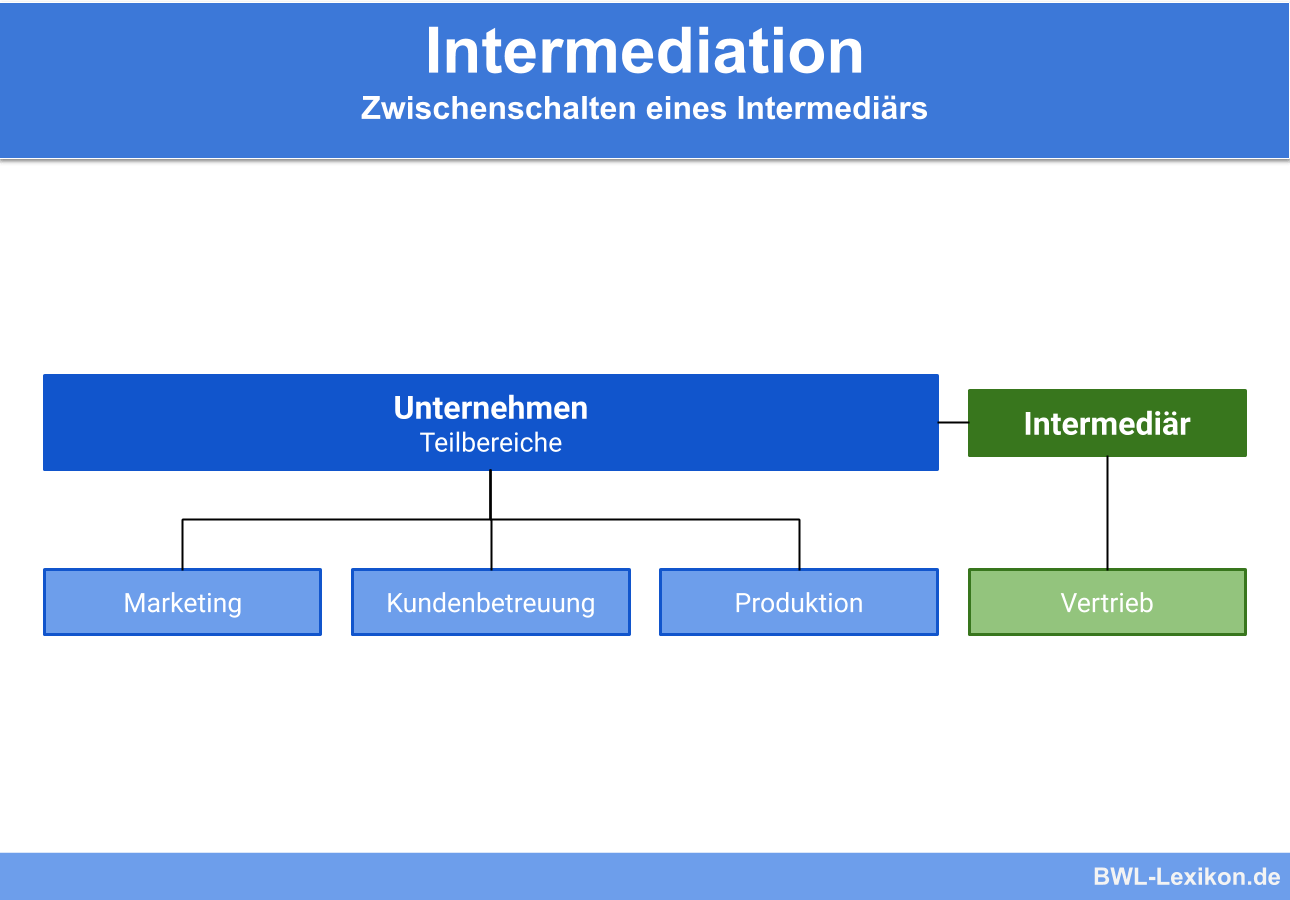 Intermediation: Zwischenschalten eines Intermediärs