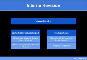 Interne Revision: Laufende Überwachungstätigkeit und Sonderprüfungen
