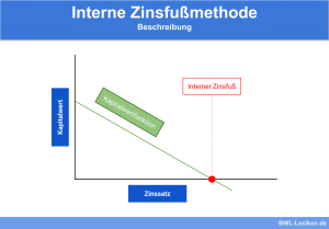 Interne Zinsfußmethode