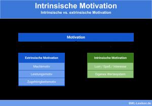 Intrinsische Motivation: Intrinsische vs. extrinsische Motivation