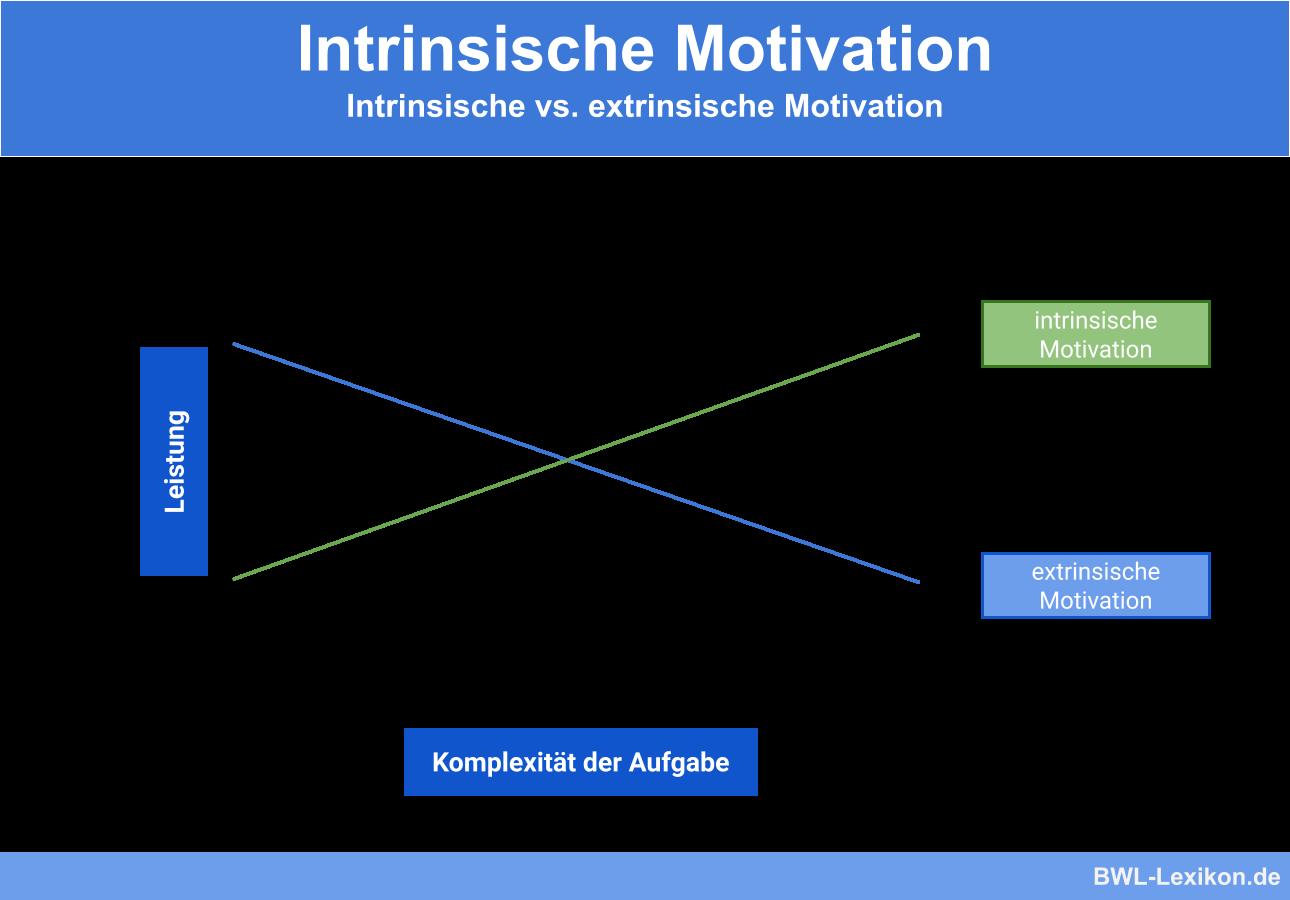 Extrinsische Motivation Anhand Der Motivationspsychologie 1