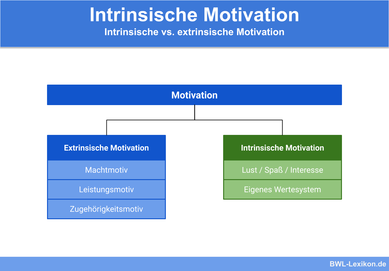 Intrinsische Motivation Definition Erklarung