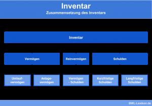 Inventar: Zusammensetzung des Inventars (Vermögen, Reinvermögen, Schulden)
