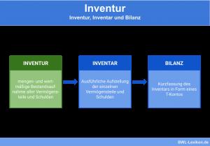 Inventur, Inventar und Bilanz: Abgrenzung / Vergleich