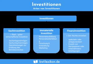 Investitionen: Arten von Investitionen