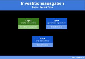 Investitionsausgaben: Capex, Opex & Totex
