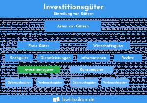 Investitionsgüter: Arten von Gütern