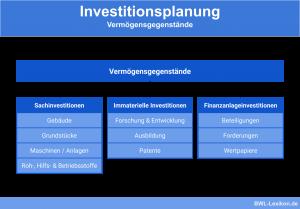 Investitionsplanung: Vermögensgegenstände