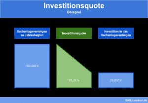 Investitionsquote: Beispiel