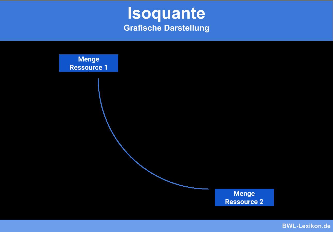 Isoquante