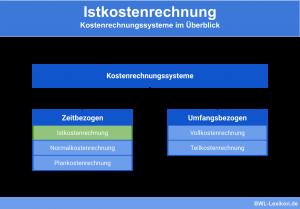 Istkostenrechnung: Kostenrechnungssysteme im Überblick (zeitbezogen & umfangsbezogen)