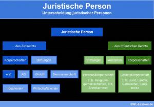 Unterscheidung juristischer Personen