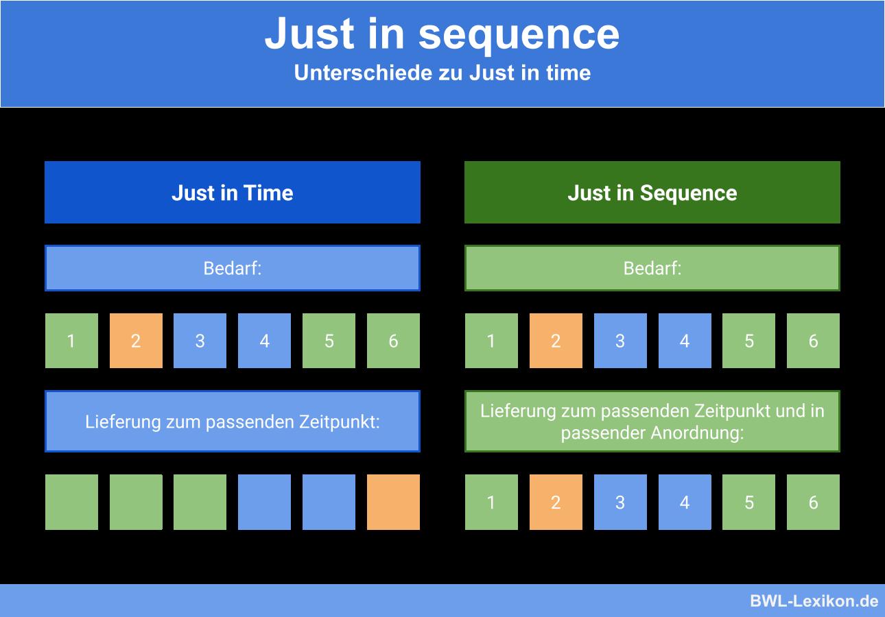 Just in Sequence: Unterschiede zu Just in time