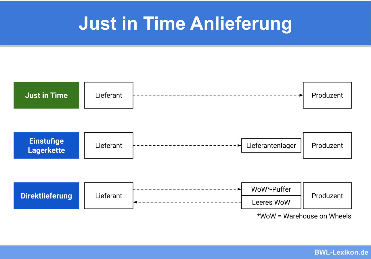 Just in Time Anlieferung