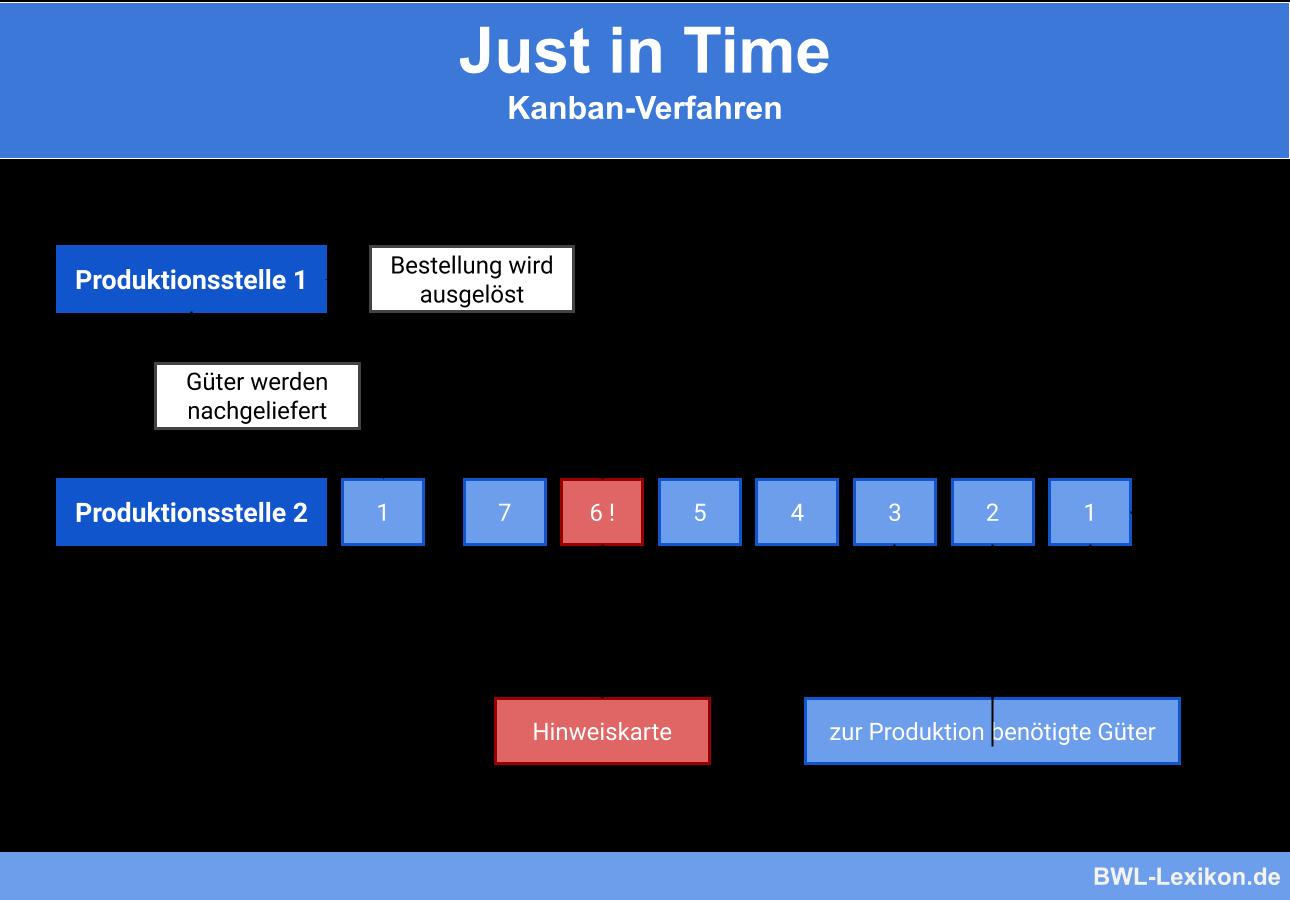 Just in Time: Kanban-Verfahren