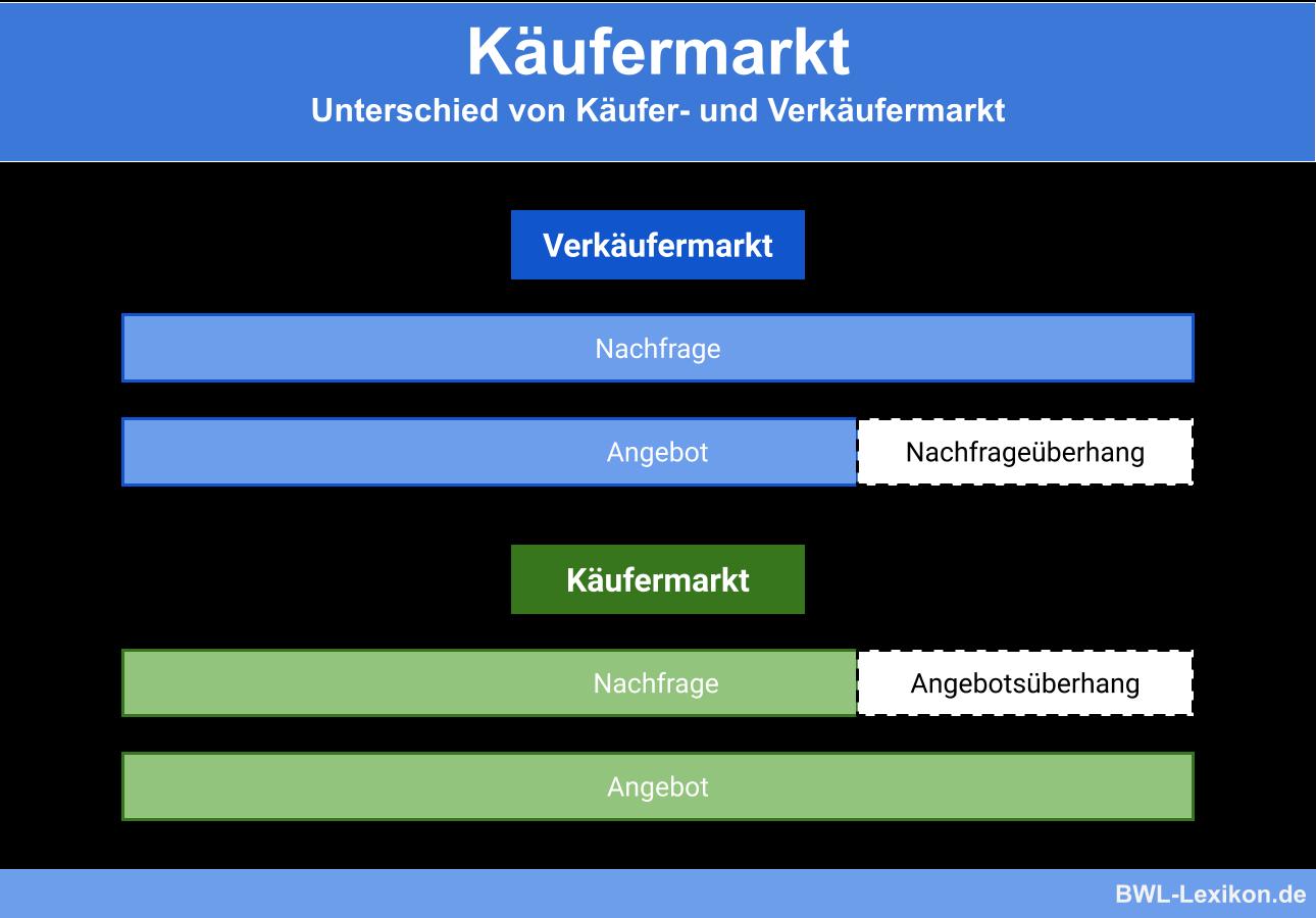 Käufermarkt: Unterschied von Käufer- und Verkäufermarkt
