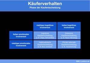 Käuferverhalten - Phase der Kaufentscheidung: Impulsive Kaufentscheidung, Extensive Kaufentscheidung. Habitualisierte Kaufentscheidung, Primär rationale Kaufentscheidung
