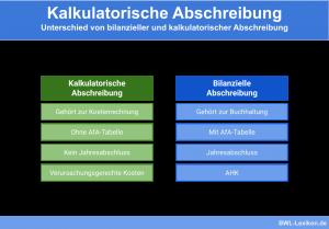 Kalkulatorische Abschreibung: Unterschied von bilanzieller und kalkulatorischer Abschreibung