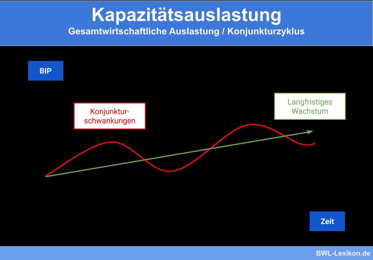 Kapazitätsauslastung: Gesamtwirtschaftliche Auslastung / Konjunkturzyklus