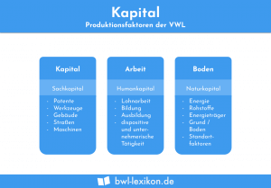 Kapital: Produktionsfaktoren der VWL