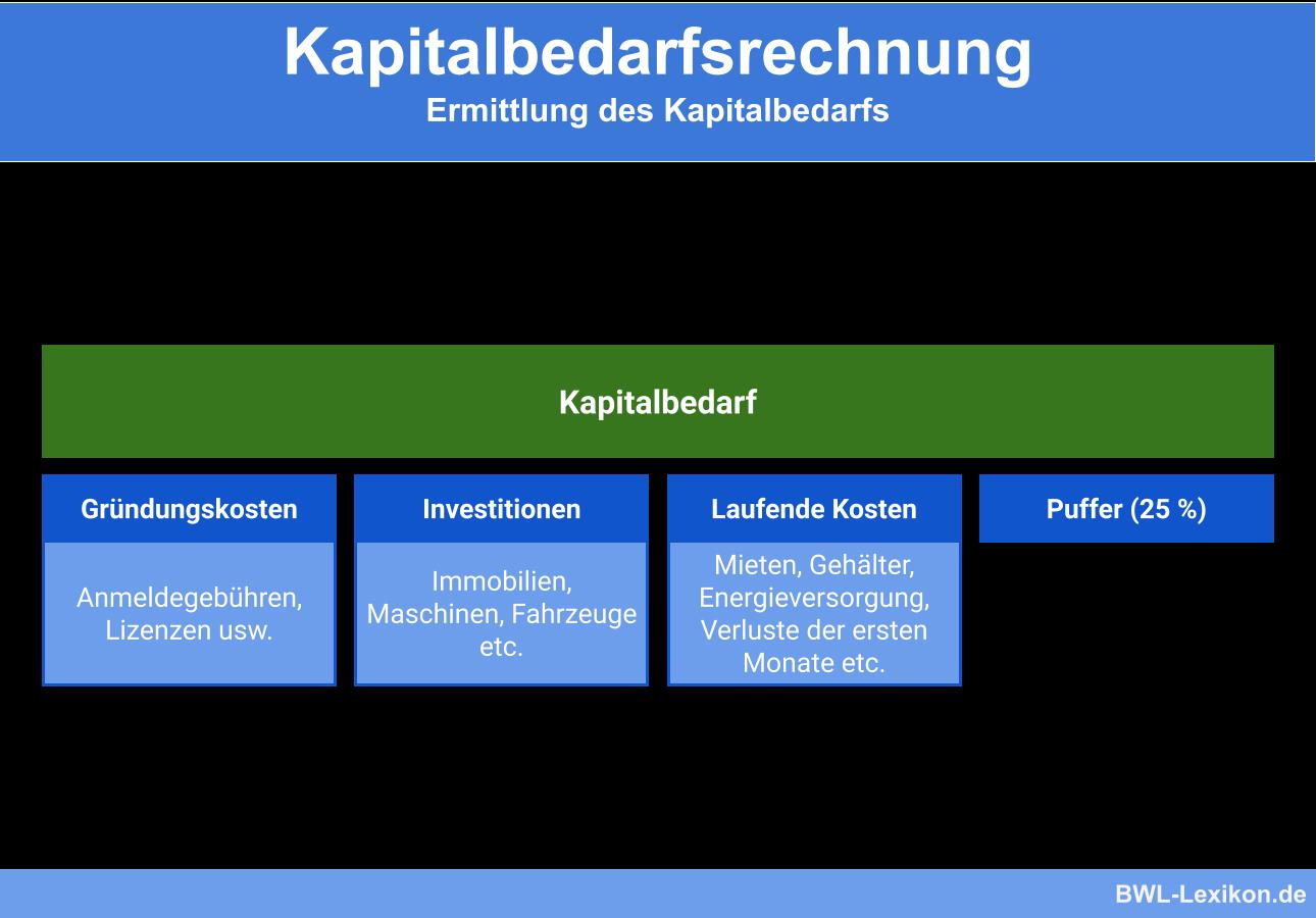 Kapitalbedarfsrechnung: Ermittlung des Kapitalbedarfs