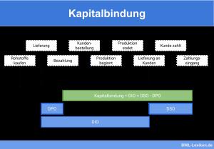 Kapitalbindung