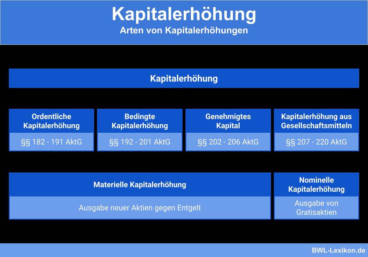 Arten von Kapitalerhöhungen: Ordentliche Kapitalerhöhung (§§ 182 - 191 AktG) | Bedingte Kapitalerhöhung (§§ 192 - 201 AktG) | Genehmigtes Kapital (§§ 202 - 206 AktG) | Kapitalerhöhung aus Gesellschaftsmitteln (§§ 207 - 220 AktG)