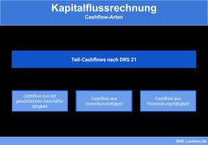 Kapitalflussrechnung: Cashflow-Arten